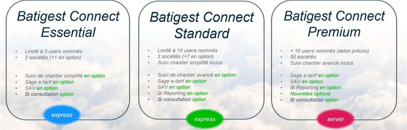 gamme Sage Batigest Connect